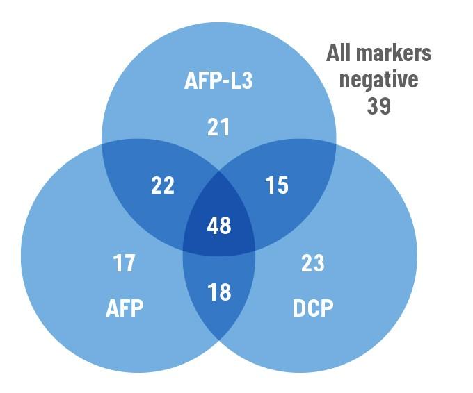 """<p style=""""text-align: center;"""">Verteilungsmuster von HCC Patienten mit verschiedenen positiven Befunden der HCC Biomarker<sup>3</sup></p>"""
